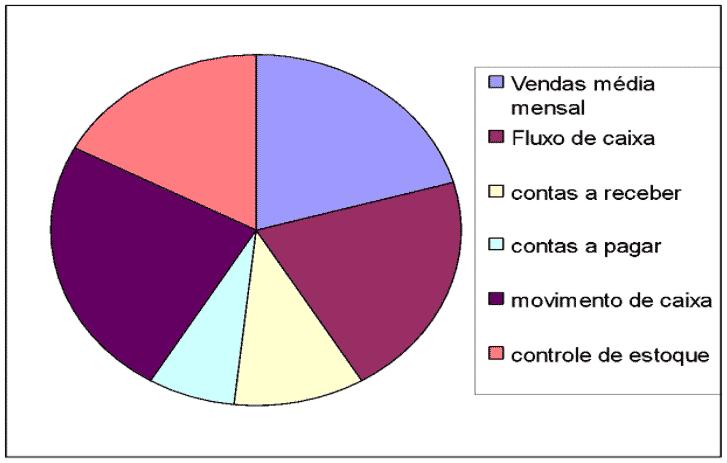 Gráfico: Controle Financeiro