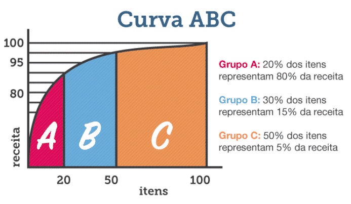 Gráfico - Curva ABC