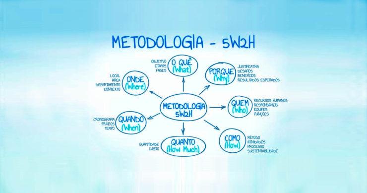 Metodologia 5W2H