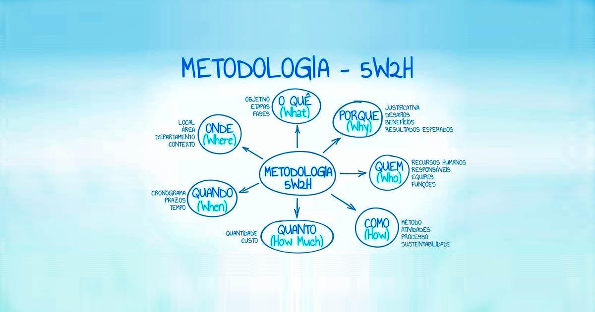 Metodologia 5W2H: Conceito, Tabelas, Exemplos, Aplicação