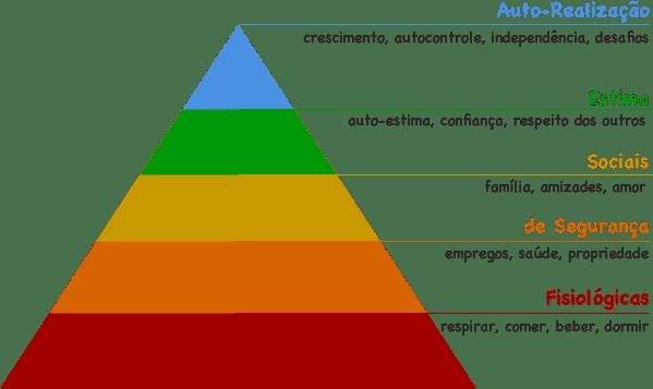 Pirâmide de Maslow - Necessidades Humanas