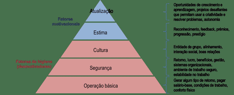 Pirâmide de Maslow - Organizações