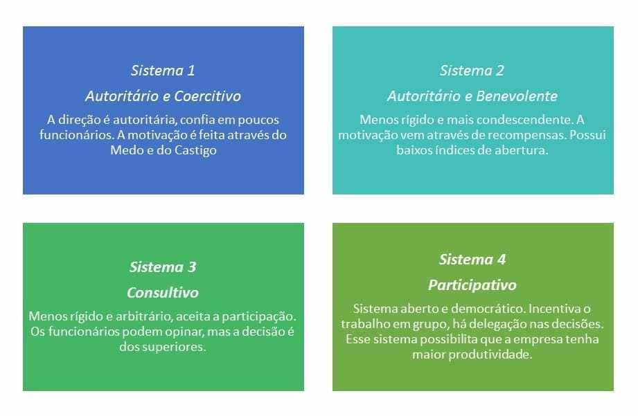 Sistema Likert