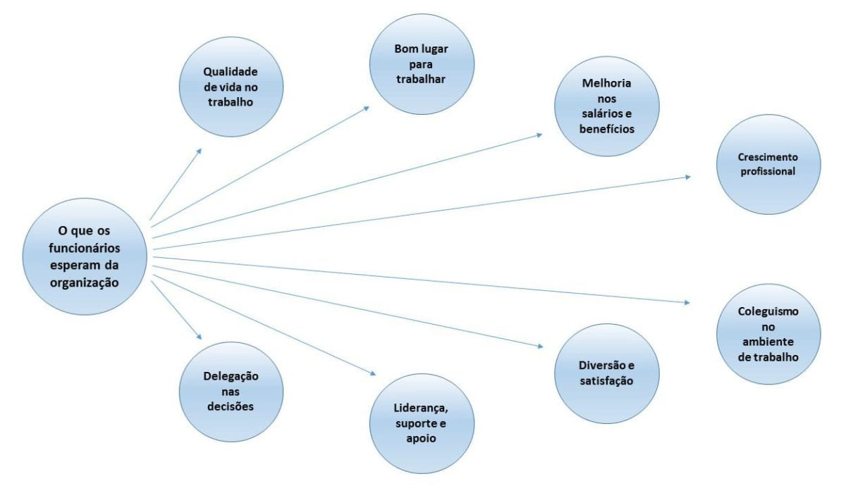 Teoria do equilíbrio organizacional