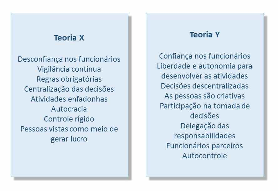 Teoria X vs Teoria Y