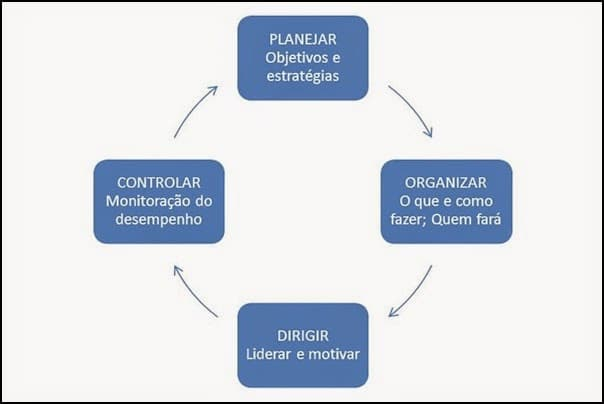 PODC - Planejar, Organizar, Dirigir, Controlar
